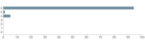 Chart?cht=bhs&chs=500x140&chbh=10&chco=6f92a3&chxt=x,y&chd=t:94,1,5,0,0,0,0&chm=t+94%,333333,0,0,10 t+1%,333333,0,1,10 t+5%,333333,0,2,10 t+0%,333333,0,3,10 t+0%,333333,0,4,10 t+0%,333333,0,5,10 t+0%,333333,0,6,10&chxl=1: other indian hawaiian asian hispanic black white